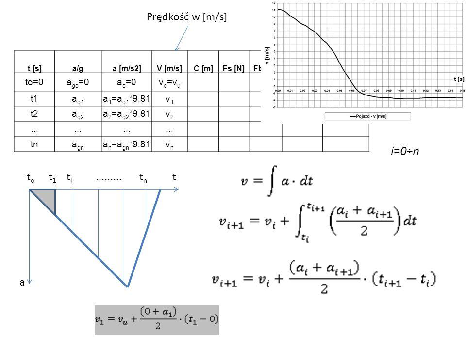 Prędkość w [m/s] i=0÷n to t1 ti ......... tn t a to=0 ago=0 ao=0 vo=vu